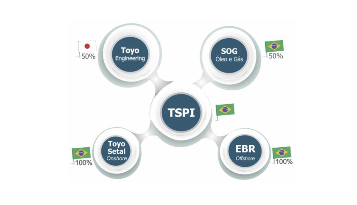Image result for Toyo Setal Rio de Janeiro