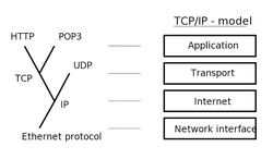 The TCP/IP model or Internet layering scheme and its relation to common protocols often layered on top of it.