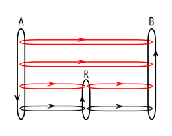 Figure 4. Message flows (A-B) in the presence of a router (R), red flows are effective communication paths, black paths are the actual paths.