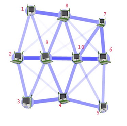 Routing calculates good paths through a network for information to take. For example, from node 1 to node 6 the best routes are likely to be 1-8-7-6 or 1-8-10-6, as this has the thickest routes.