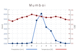 Average temperature and precipitation in Mumbai