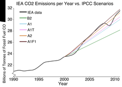 "Fossil fuel related                                 carbon dioxide                                (CO                                 2                                ) emissions compared to five of the IPCC's ""                                 SRES                                "" emissions scenarios, published in 2000. The dips are related to global recessions. Image source:                                 Skeptical Science                                ."