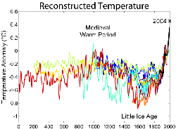 Two millennia of mean surface temperatures according to different reconstructions from                                 climate proxies                                , each smoothed on a decadal scale, with the                                 instrumental temperature record                                overlaid in black.