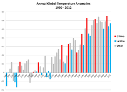 NOAA                                graph of Global Annual Temperature Anomalies 1950–2012, showing the                                 El Niño Southern Oscillation