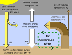 Greenhouse effect schematic showing energy flows between space, the atmosphere, and Earth's surface. Energy exchanges are expressed in watts per square meter (W/m                                 2                                ).