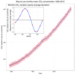 This graph, known as the                                 Keeling Curve                                , documents the increase of atmospheric                                 carbon dioxide                                concentrations from 1958–2015. Monthly CO                                 2                                measurements display seasonal oscillations in an upward trend; each year's maximum occurs during the                                 Northern Hemisphere                                's late spring, and declines during its growing season as plants remove some atmospheric CO                                 2                                .
