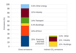 Annual world greenhouse gas emissions, in 2010, by sector.