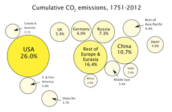 Percentage share of global cumulative energy-related CO                                 2                                emissions between 1751 and 2012 across different regions.