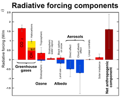 Contribution of natural factors and human activities to                                 radiative forcing                                of climate change. Radiative forcing values are for the year 2005, relative to the pre-industrial era (1750). The contribution of solar irradiance to radiative forcing is 5% the value of the combined radiative forcing due to increases in the atmospheric concentrations of carbon dioxide,                                 methane                                and nitrous oxide.                                                   [153]