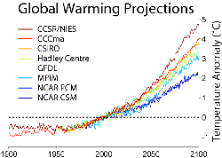Calculations of global warming prepared in or before 2001 from a range of climate models under the                                 SRES                                A2 emissions scenario, which assumes no action is taken to reduce emissions and regionally divided economic development.