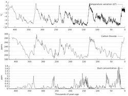 Variations in                                 CO2                                , temperature and dust from the                                 Vostok                                ice core over the last 450,000 years