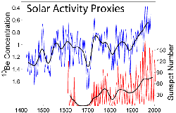 Variations in solar activity during the last several centuries based on observations of                                 sunspots                                and                                 beryllium                                isotopes. The period of extraordinarily few sunspots in the late 17th century was the                                 Maunder minimum                                .