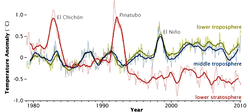 In atmospheric temperature from 1979 to 2010, determined by                                 MSU                                                 NASA                                satellites, effects appear from                                 aerosols                                released by major volcanic eruptions (                                 ElChichón                                and                                 Pinatubo                                ).                                 ElNiño                                is a separate event, from ocean variability.