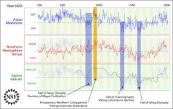 Comparisons between Asian                                 Monsoons                                from 200                                 AD                                to 2000 AD (staying in the background on other plots), Northern Hemisphere temperature, Alpine glacier extent (vertically inverted as marked), and human history as noted by the U.S.                                 NSF                                .