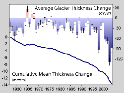 Decline in thickness of glaciers worldwide over the past half-century