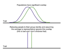 Chart 1 describes how the populations have significant overlap