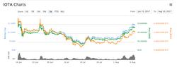 IOTA's market cap over 1 year