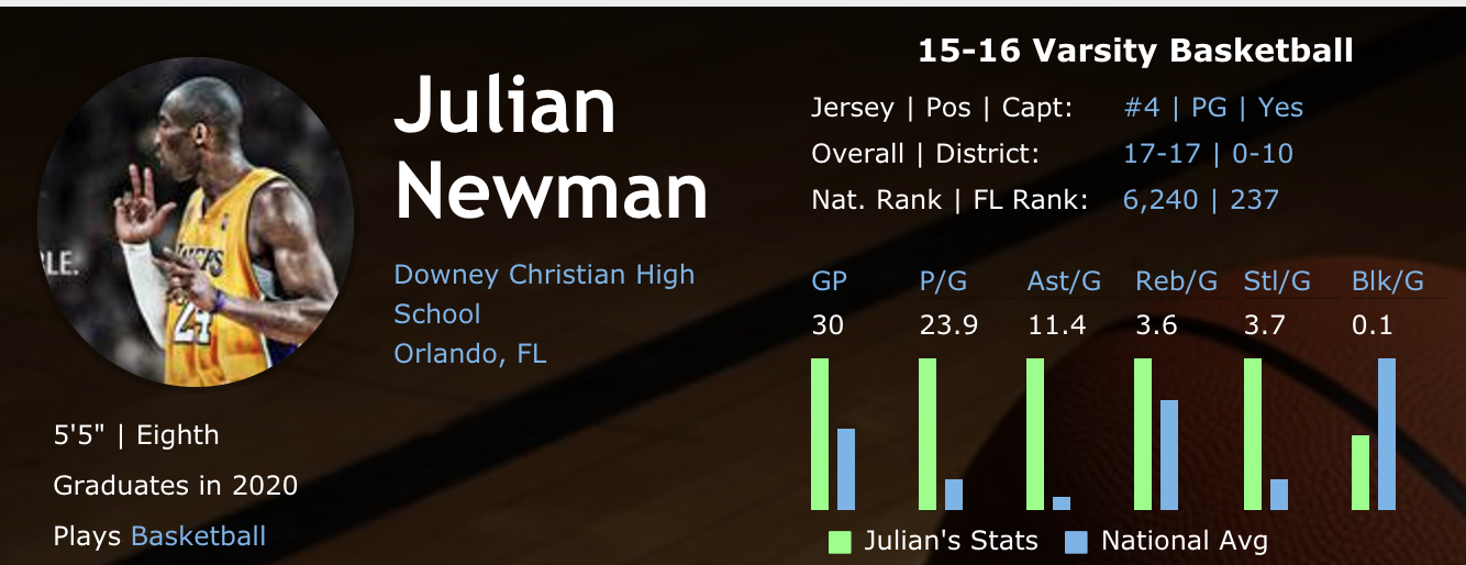 Statistics of Julian from last year [13]