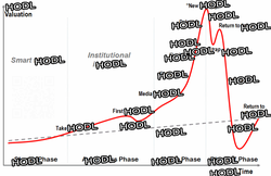 A chart telling people when to HODL