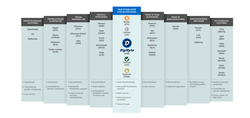Comparison of coins (made by DigiByte)