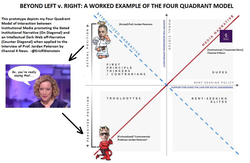 "Example of the Four Quadrant Model from Jordan B. Peterson​'s conversation with Cathy Newman​. Newman would be categorized in the top right ""dupe"" quadrant. She attempted to categorize Peterson in the bottom left ""troglodyte"" quadrant over his nuanced positions on the gender pay gap and gender pronouns."