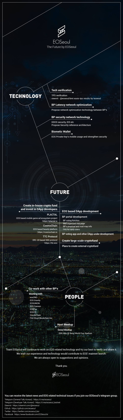 Roadmap of                               EOSeoul.