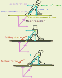 Zero Moment Point is where floor reaction minus total inertial force equals 0. (CC) Image: Chunbum Park