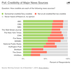 A graph based on a study that shows that Breitbart is considered one of the most inaccurate publications that exists on the internet.[100]