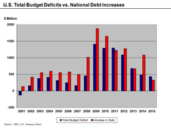 Deficit                                and                                 Debt                                increases 2001–15