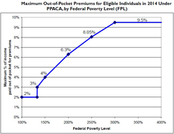 Maximum Out-of-Pocket Premium as Percentage of Family Income and federal poverty level, under Patient Protection and Affordable Care Act, starting in 2014 (Source: CRS)[7]