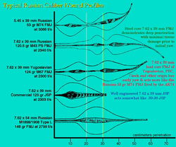Wound Profiles of Russian small-arms ammunition compiled by Dr.                                 Martin Fackler                                on behalf of the U.S. military