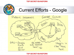 "Slide from an NSA presentation on ""Google Cloud Exploitation"" from its MUSCULAR program;   [116]   the sketch shows where the ""Public Internet"" meets the internal ""Google Cloud"" where user data resides   [117]"