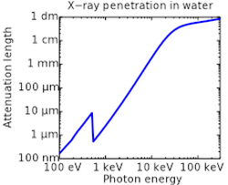 Attenuation length of X-rays in water showing the oxygen absorption edge at 540 eV, the energy−3 dependence of photoabsorption, as well as a leveling off at higher photon energies due to Compton scattering. The attenuation length is about four orders of magnitude longer for hard X-rays (right half) compared to soft X-rays (left half).
