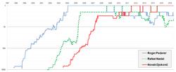 Singles Ranking Composite History Chart (Roger Federer, Rafael Nadal, Novak Djokovic)