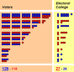 This graphic demonstrates how the winner of the popular vote can still lose in a hypothetical electoral college system.
