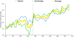 Percentage of state-school students at Oxford and Cambridge[63][64]