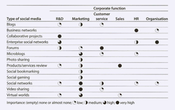 Classification of social media and overview of how important different types of social media (e.g.                                 blogs                                ) are for each of a company's operational functions (e.g.                                 marketing                                ).