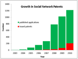 Number of US social network patent applications published and patents issued per year since 2003.                                                   [14]