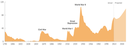 US federal debt held by the public as a percentage of GDP, from 1790 to 2013.[36]