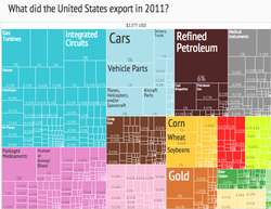 United States export treemap (2011): The U.S. is the world's second-largest exporter.