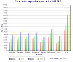 Health spending per capita, in US$ PPP-adjusted, compared amongst various first world nations.