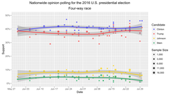 Combination of nationwide opinion polls during 2016