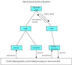 A hierarchical control system is a form of control system in which a set of devices and governing software is arranged in a hierarchy.