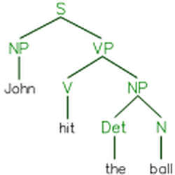 A parse tree represents the syntactic structure of a sentence according to some formal grammar.