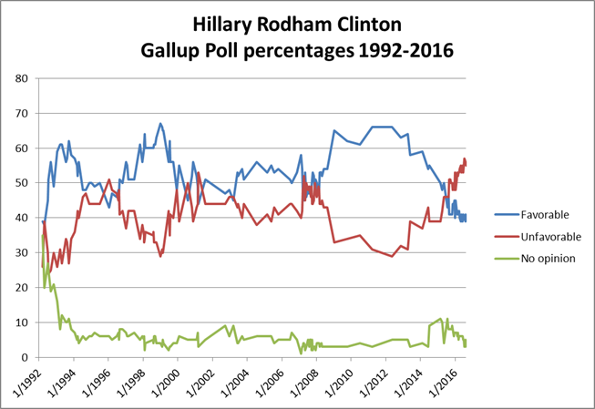 Hillary Rodham Clinton's Gallup Poll favorable and unfavorable ratings, 1992–2016.[349] The ratings show her as a controversial first lady whose ratings hit a low following the Hillarycare failure and a high following the Lewinsky scandal. Opinion about her was closely divided during her 2000 Senate campaign, mildly positive during her time as a senator, and then closely divided again during her 2008 presidential campaign. As secretary of state, she enjoyed widespread approval, before dipping as her tenure ended and then to some of her lowest ratings ever as she became viewed as a presidential candidate again.[351]