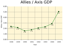 Allied to Axis GDP ratio