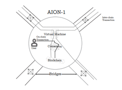 Illustration on how the AION blockchain works