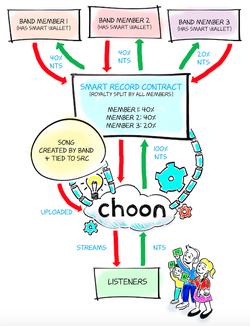 Choon cartoon