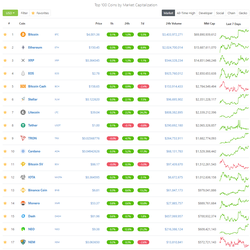 CoinGecko Top 100 Cryptocurrency List