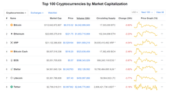 Screenshot of the front page of CoinMarketCap (October 3rd, 2018)